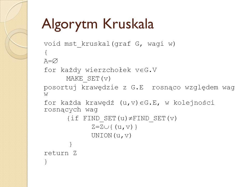 Algorytm Kruskala void mst_kruskal(graf G, wagi w) { A=