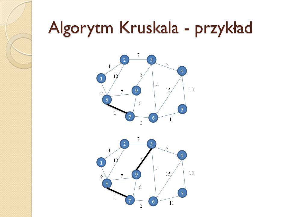 Algorytm Kruskala - przykład