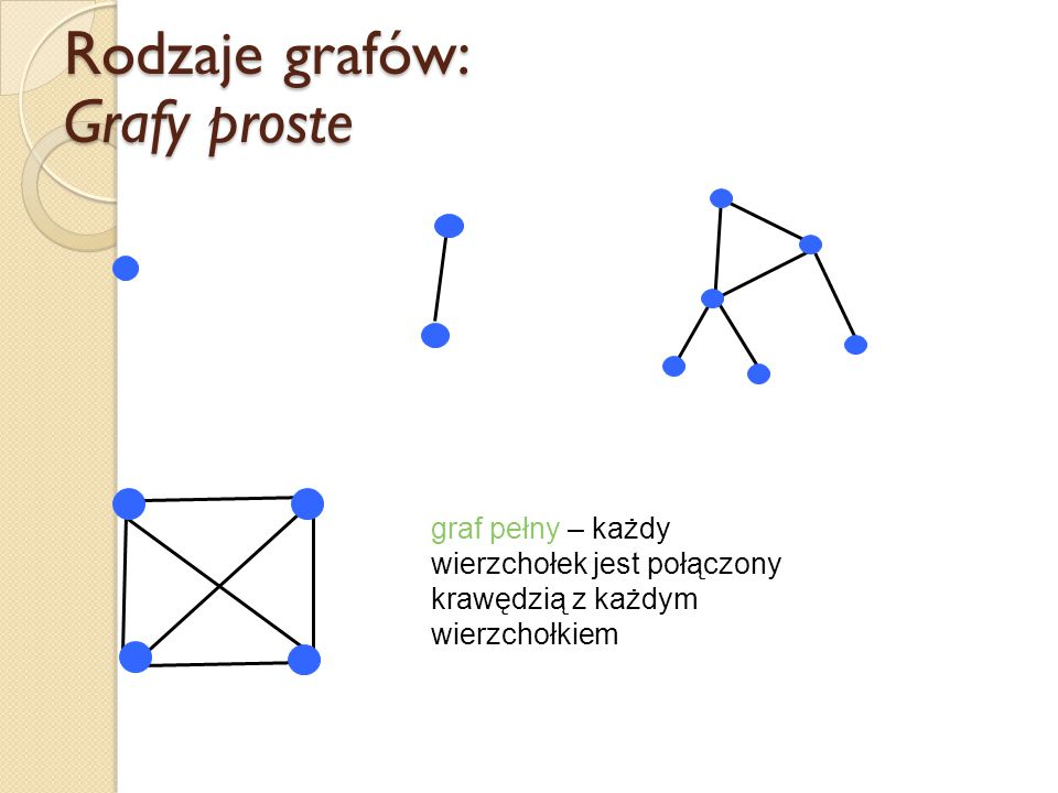 Rodzaje grafów: Grafy proste