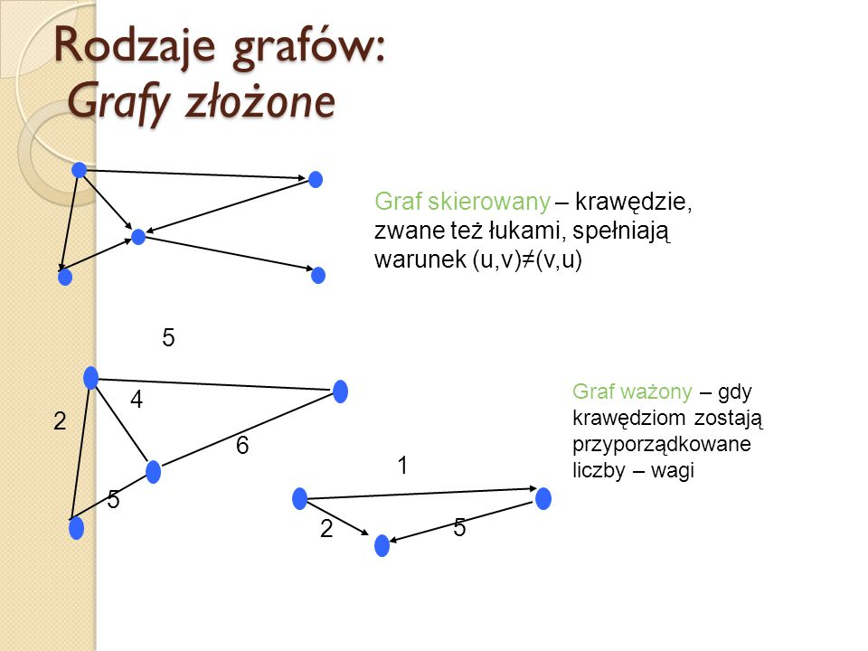 Rodzaje grafów: Grafy złożone