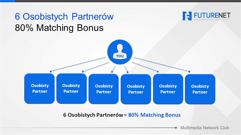6 Osobistych Partnerów 80% Matching Bonus