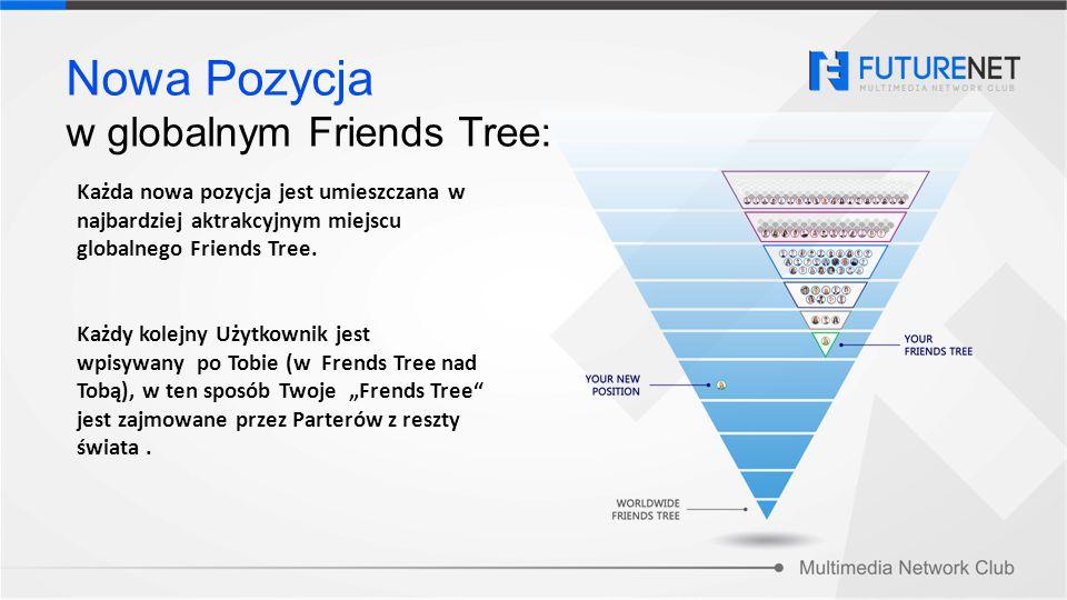 Nowa Pozycja w globalnym Friends Tree: