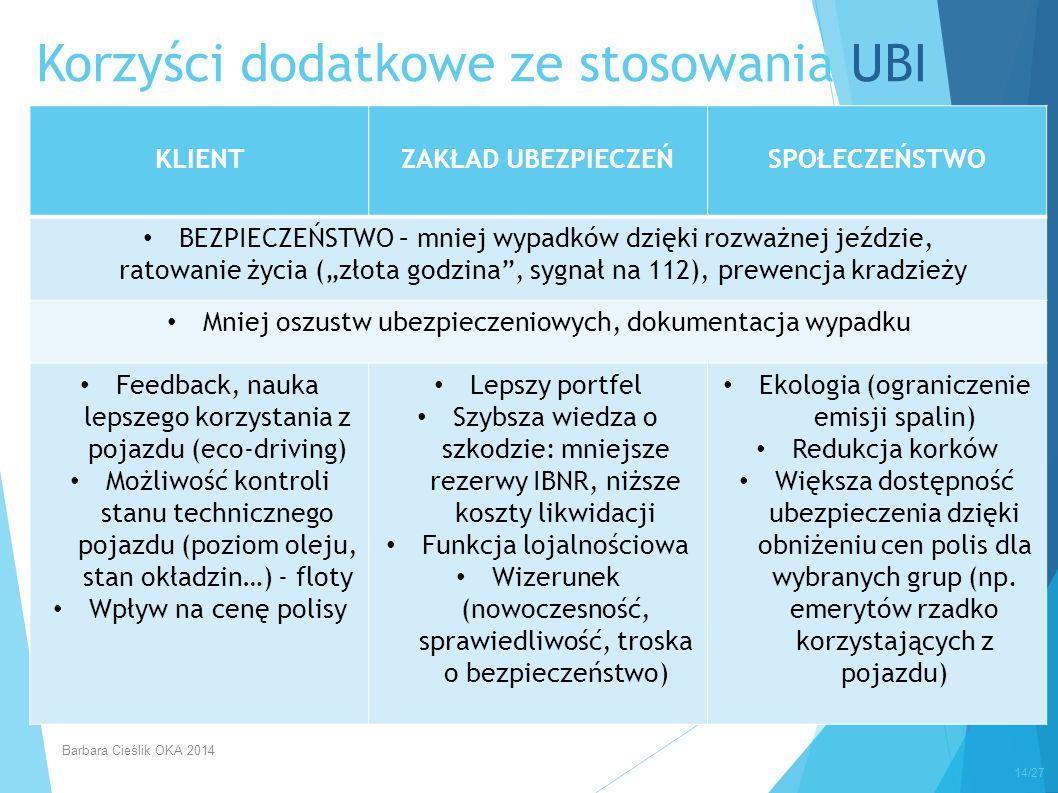 Korzyści dodatkowe ze stosowania UBI