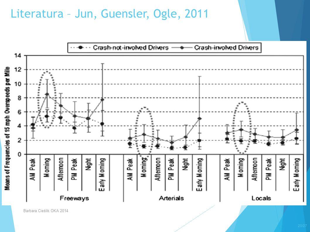 Literatura – Jun, Guensler, Ogle, 2011