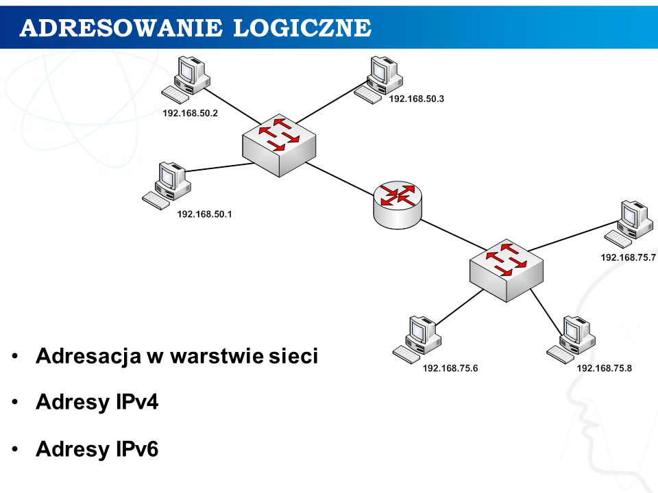 ADRESOWANIE LOGICZNE Adresacja w warstwie sieci Adresy IPv4