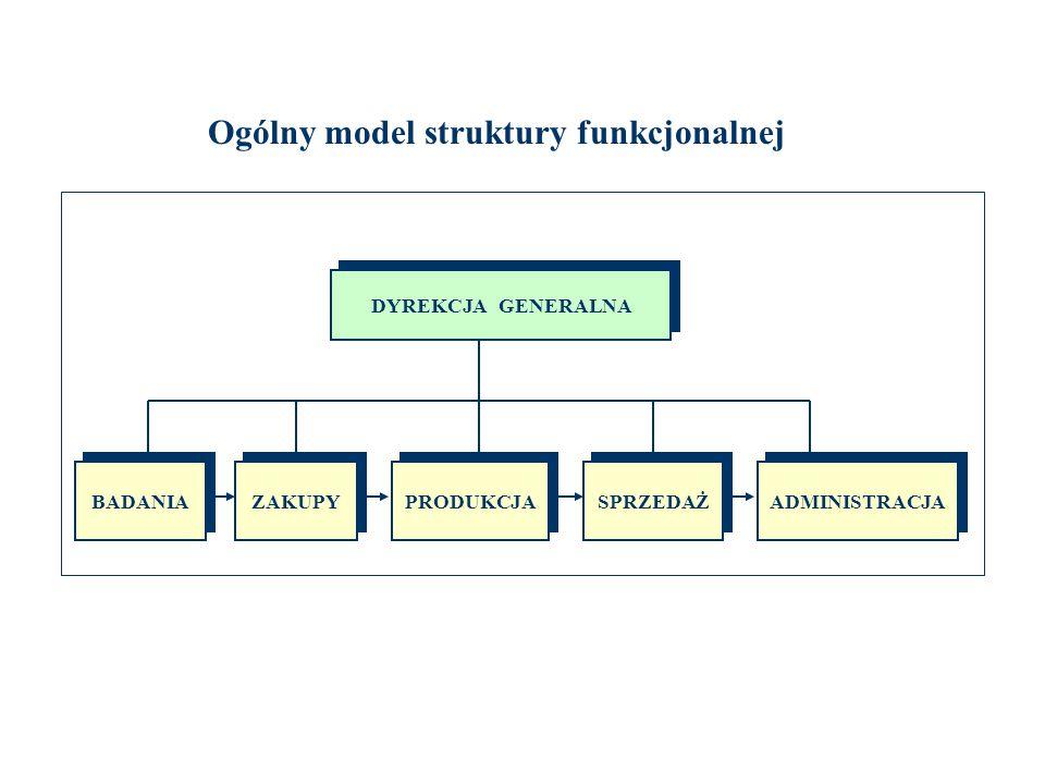 Ogólny model struktury funkcjonalnej