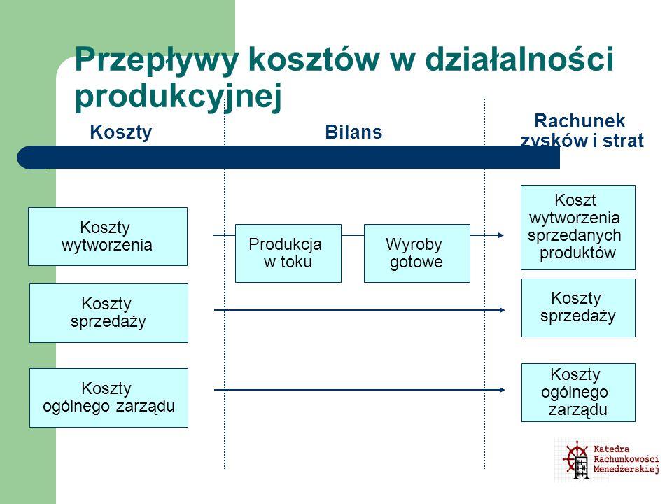 Przepływy kosztów w działalności produkcyjnej