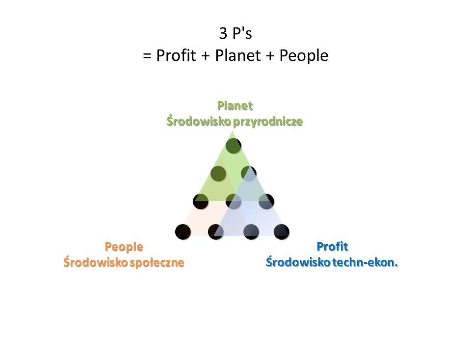 3 P s = Profit + Planet + People