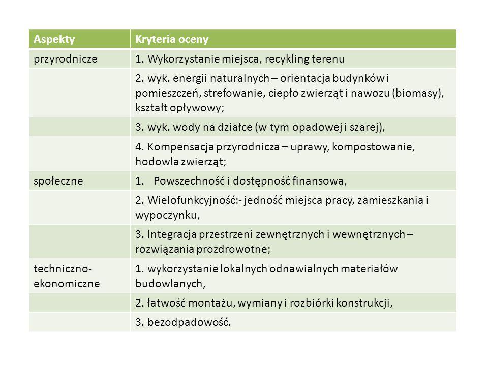 Aspekty Kryteria oceny. przyrodnicze. 1. Wykorzystanie miejsca, recykling terenu.