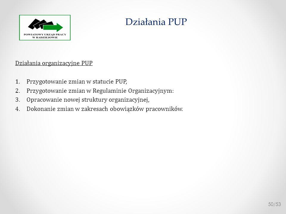 Działania PUP Działania organizacyjne PUP