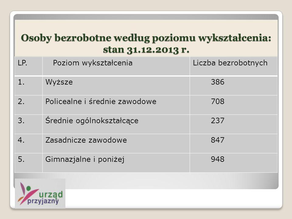 Osoby bezrobotne według poziomu wykształcenia: stan 31.12.2013 r.