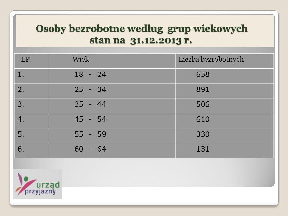 Osoby bezrobotne według grup wiekowych stan na 31.12.2013 r.