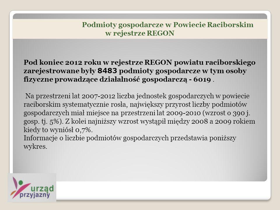 Podmioty gospodarcze w Powiecie Raciborskim w rejestrze REGON