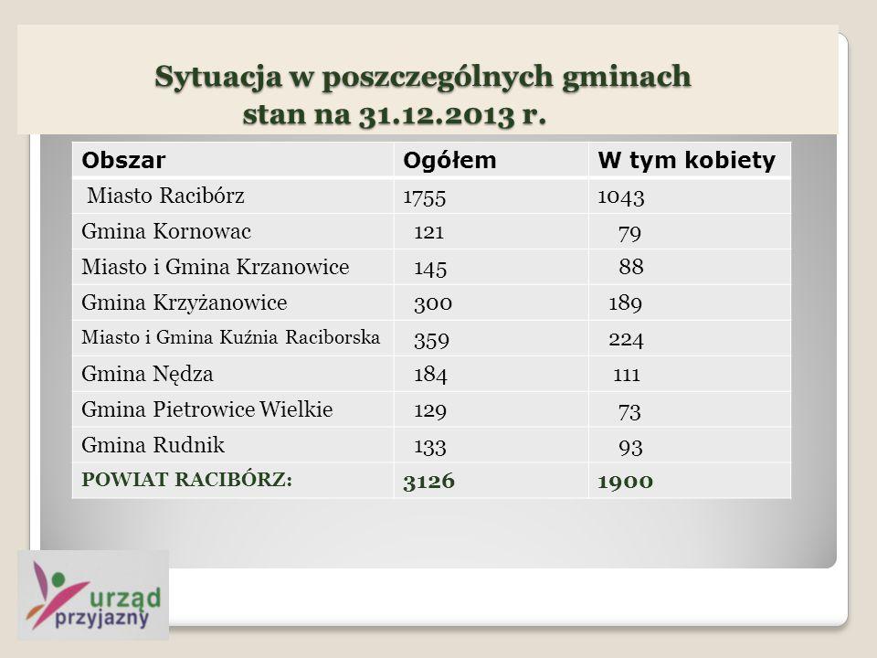 Sytuacja w poszczególnych gminach stan na 31.12.2013 r.