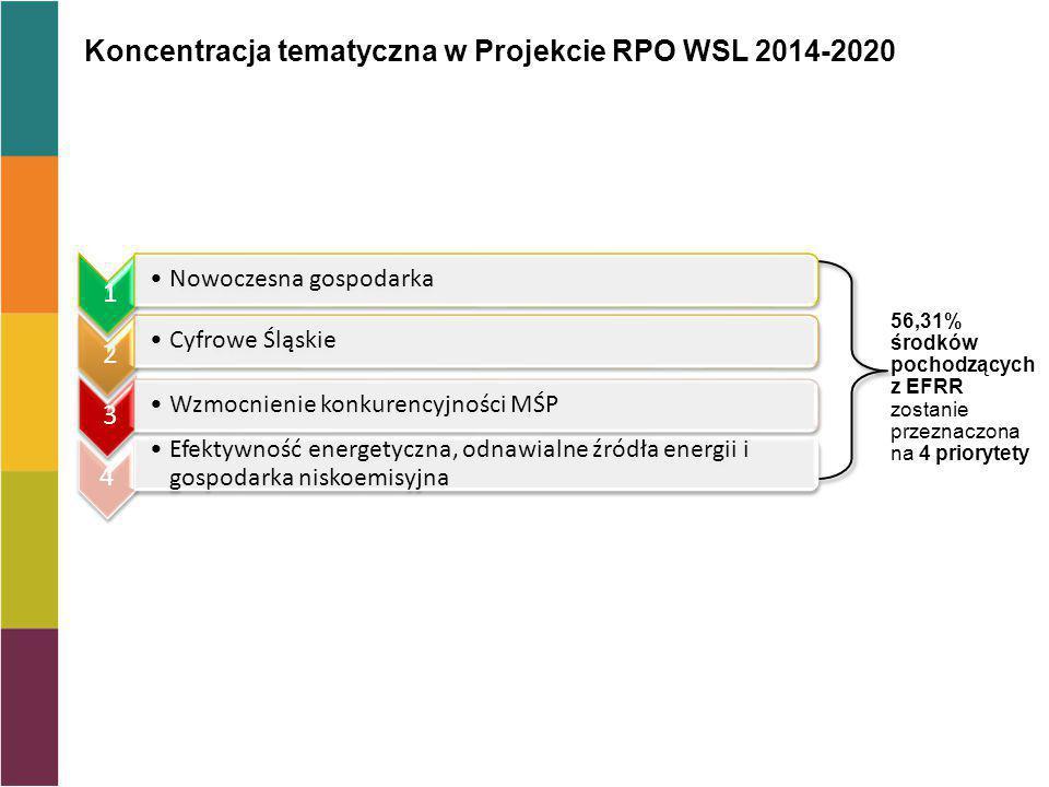 Koncentracja tematyczna w Projekcie RPO WSL 2014-2020