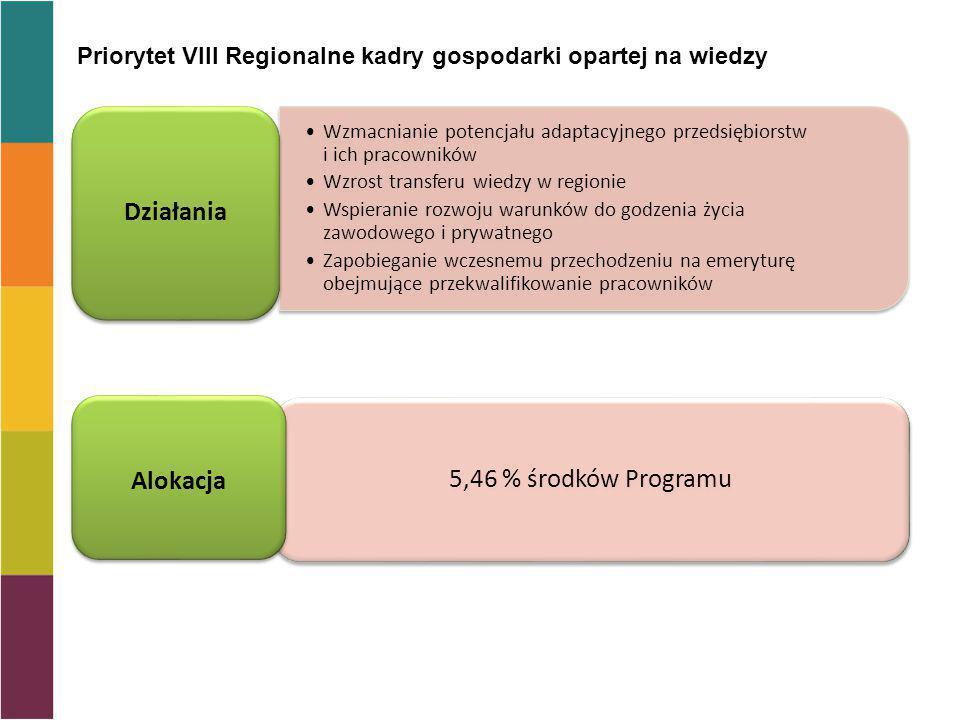 Działania Alokacja 5,46 % środków Programu