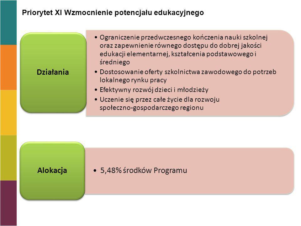 Działania 5,48% środków Programu Alokacja