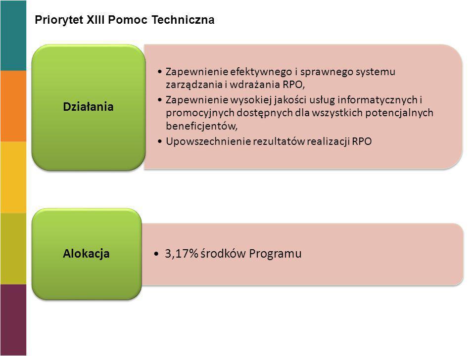 Działania 3,17% środków Programu Alokacja