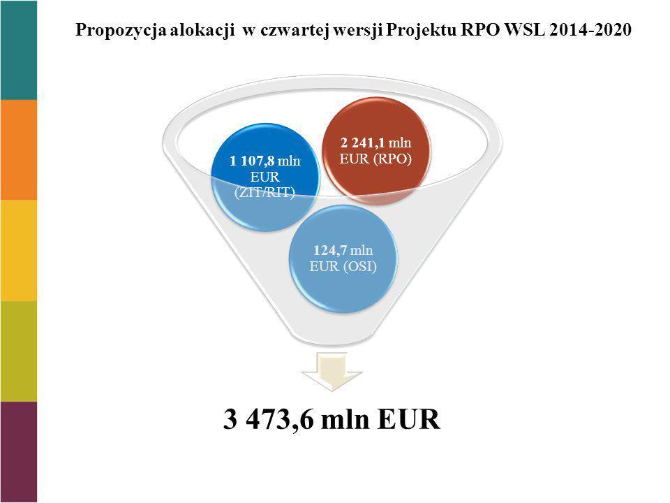 Propozycja alokacji w czwartej wersji Projektu RPO WSL 2014-2020