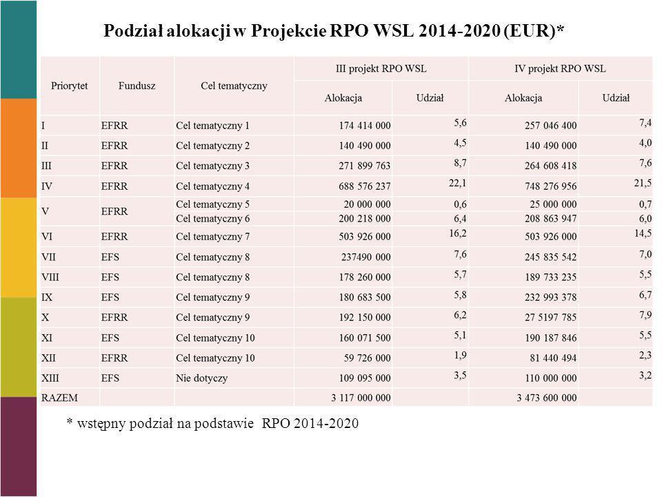 Podział alokacji w Projekcie RPO WSL 2014-2020 (EUR)*