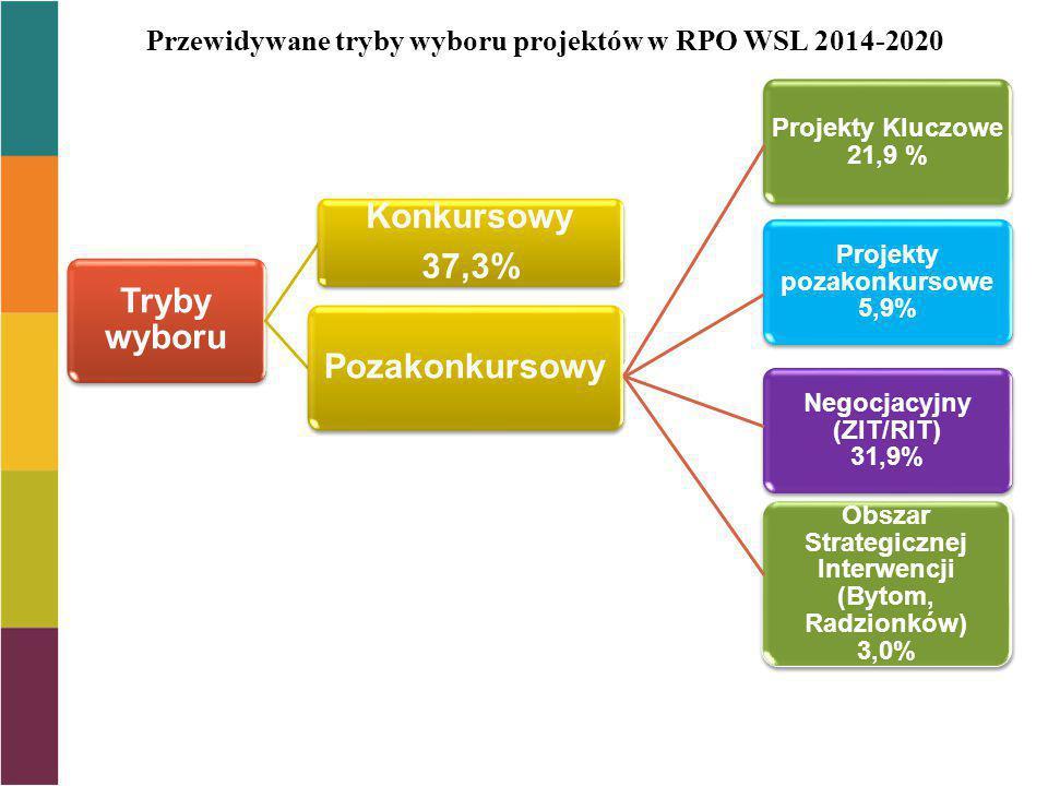 Przewidywane tryby wyboru projektów w RPO WSL 2014-2020