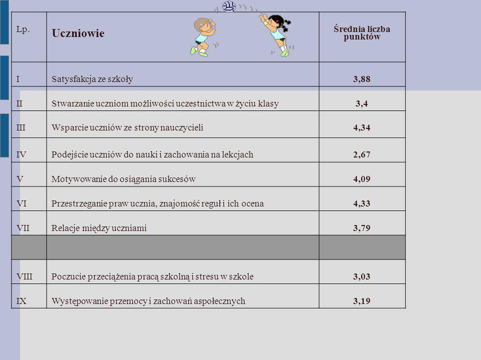 Uczniowie Lp. Średnia liczba punktów I Satysfakcja ze szkoły 3,88 II