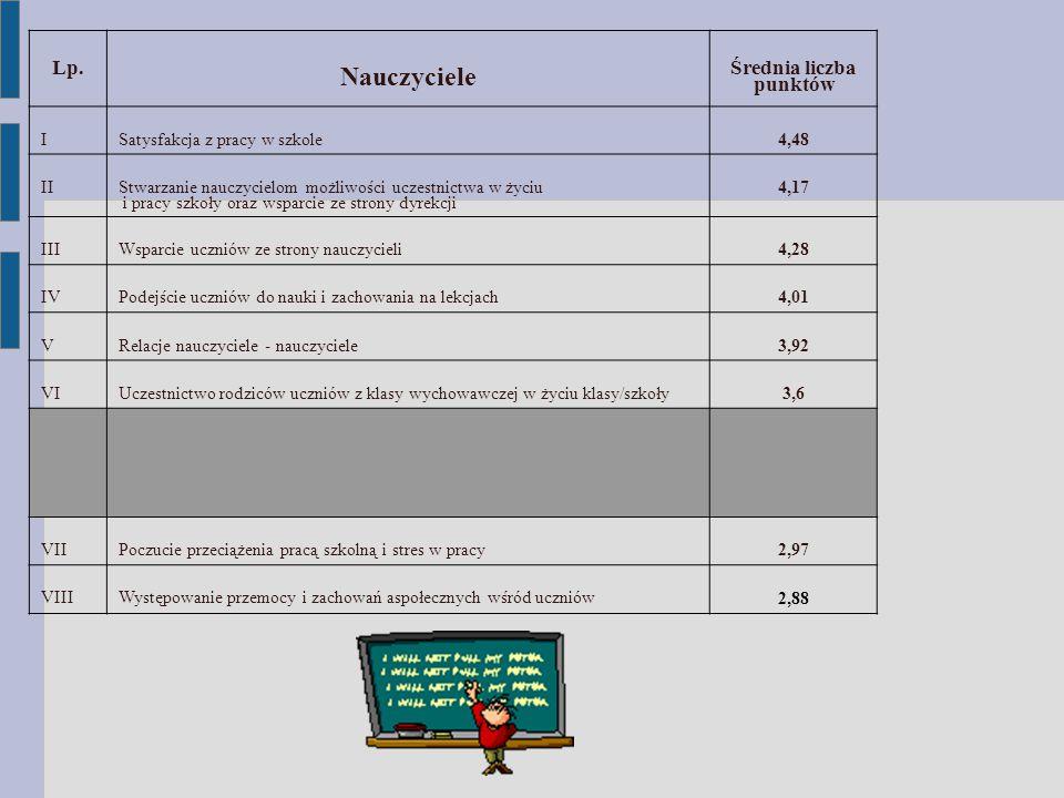 Nauczyciele Lp. Średnia liczba punktów I Satysfakcja z pracy w szkole