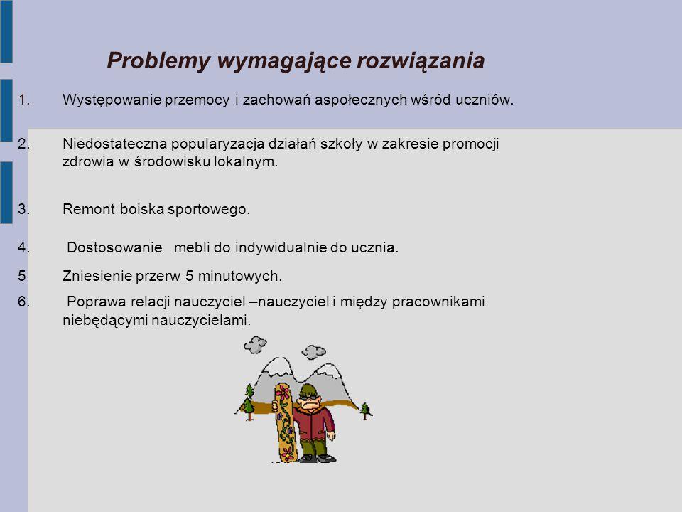 Problemy wymagające rozwiązania