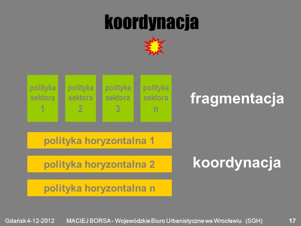 koordynacja fragmentacja koordynacja 1 2 3 n polityka horyzontalna 1