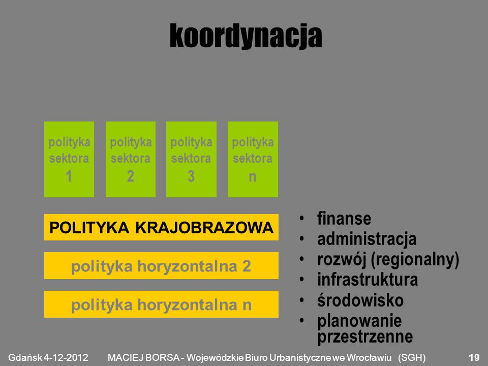 POLITYKA KRAJOBRAZOWA polityka horyzontalna 2 polityka horyzontalna n