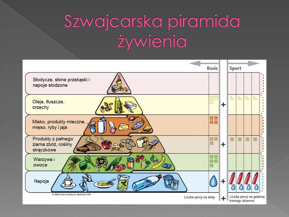 Szwajcarska piramida żywienia