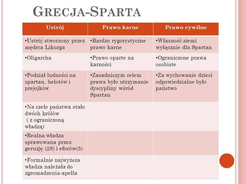 Grecja-Sparta Ustrój Prawo karne Prawo cywilne