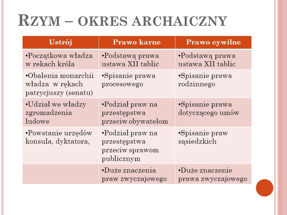 Rzym – okres archaiczny