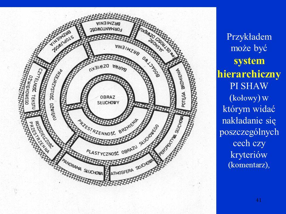 Przykładem może być system hierarchiczny PI SHAW (kołowy) w którym widać nakładanie się poszczególnych cech czy kryteriów (komentarz),