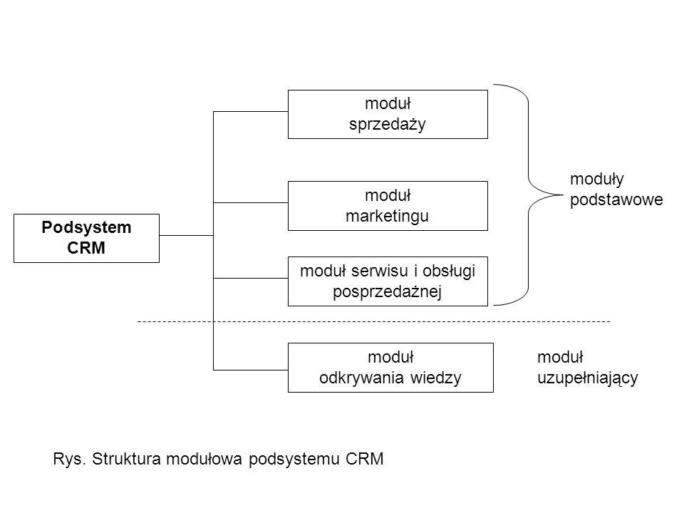 moduł serwisu i obsługi posprzedażnej