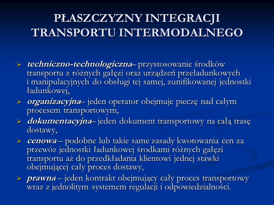 PŁASZCZYZNY INTEGRACJI TRANSPORTU INTERMODALNEGO