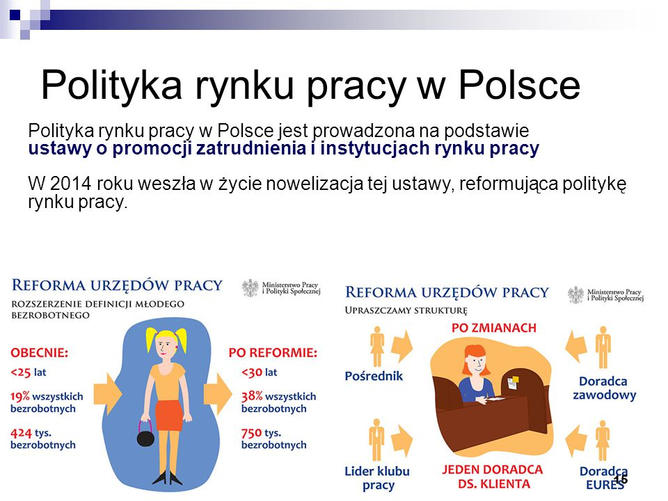 Polityka rynku pracy w Polsce