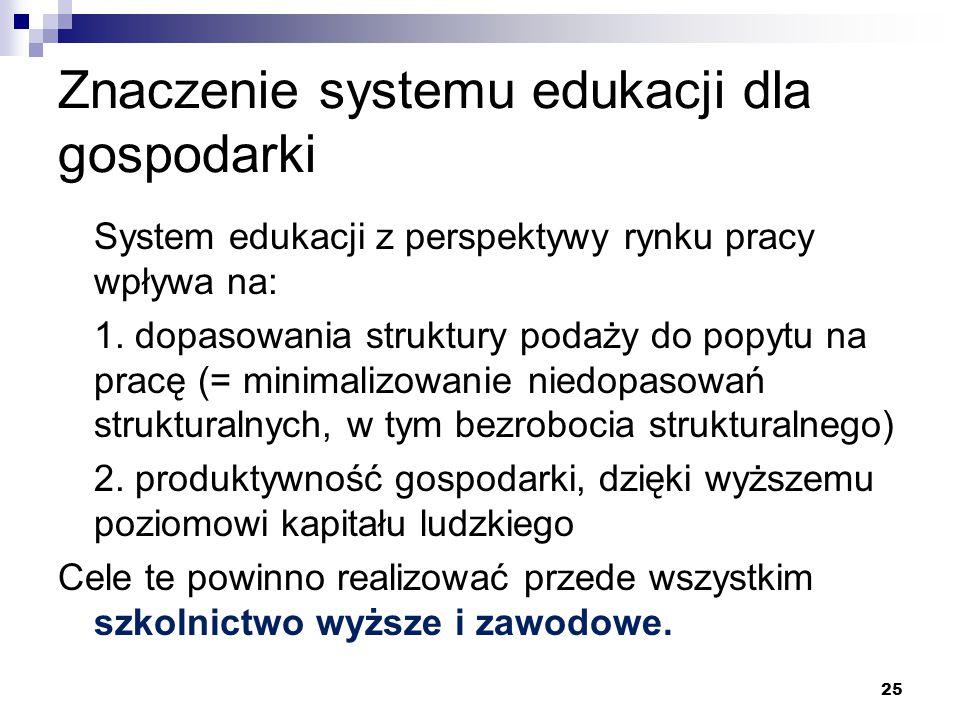 Znaczenie systemu edukacji dla gospodarki