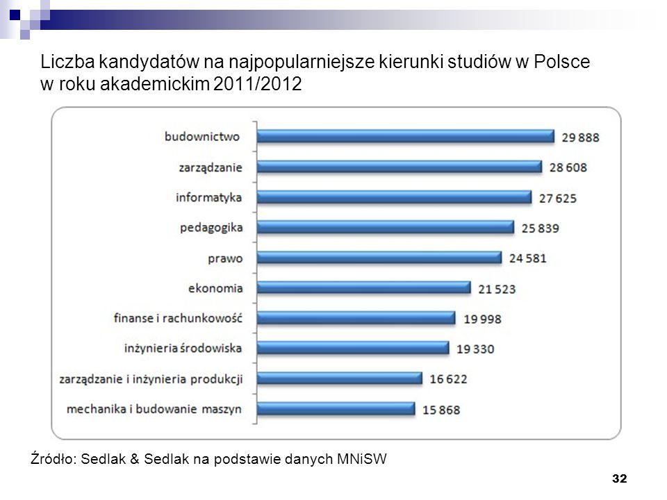 Liczba kandydatów na najpopularniejsze kierunki studiów w Polsce w roku akademickim 2011/2012