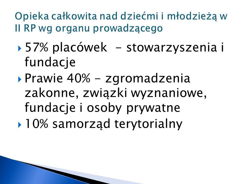 57% placówek - stowarzyszenia i fundacje