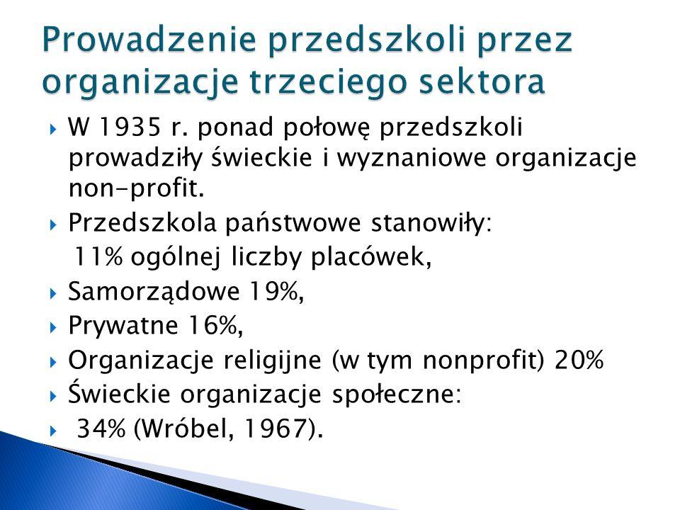 Prowadzenie przedszkoli przez organizacje trzeciego sektora