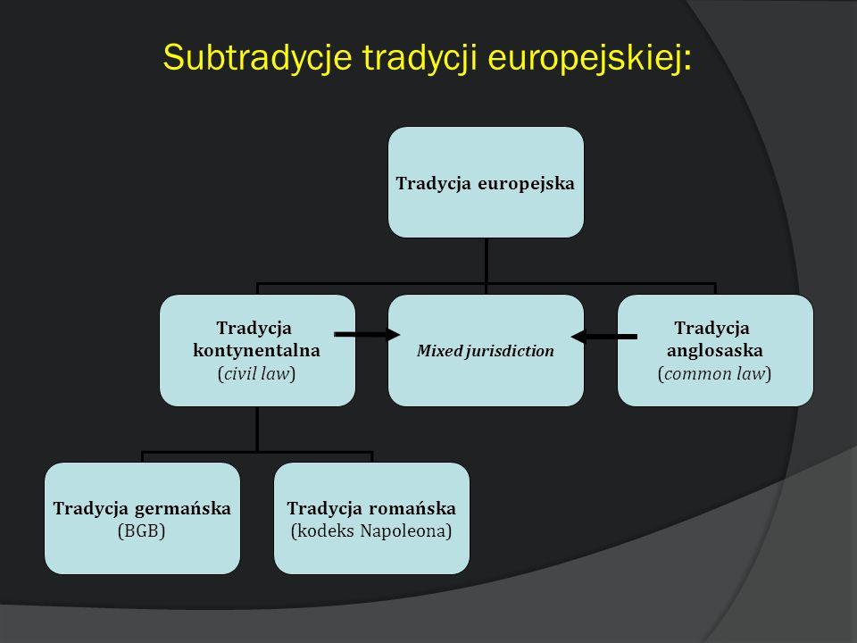 Subtradycje tradycji europejskiej: