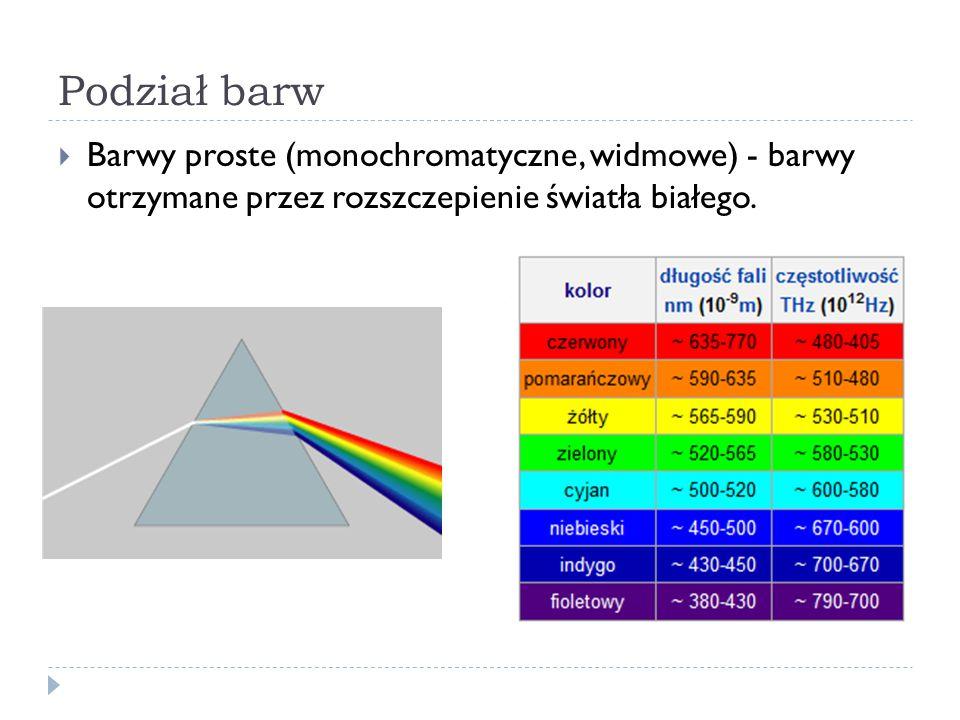 Podział barw Barwy proste (monochromatyczne, widmowe) - barwy otrzymane przez rozszczepienie światła białego.