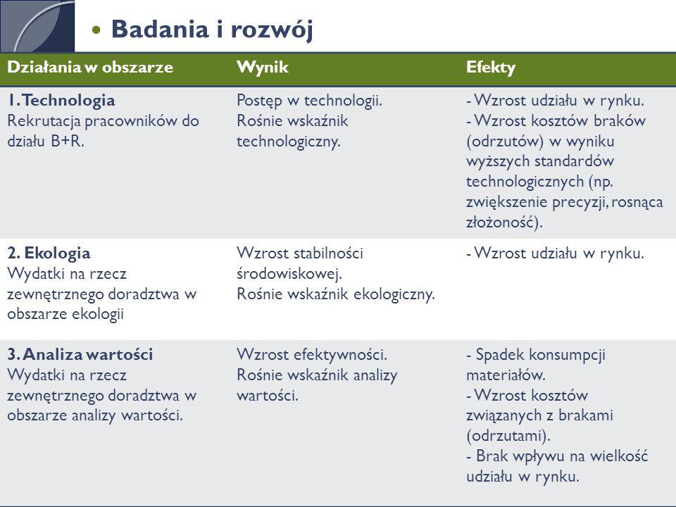 Badania i rozwój Działania w obszarze Wynik Efekty 1. Technologia