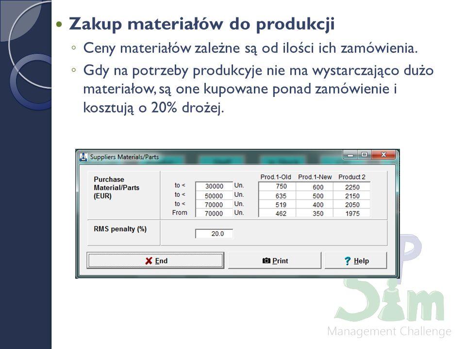 Zakup materiałów do produkcji