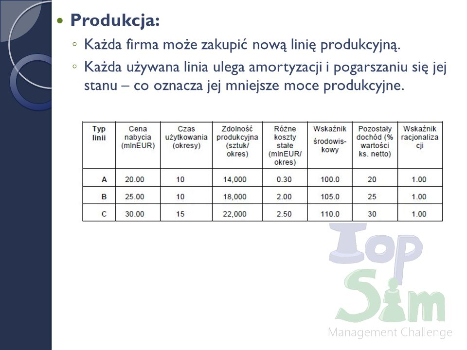 Produkcja: Każda firma może zakupić nową linię produkcyjną.