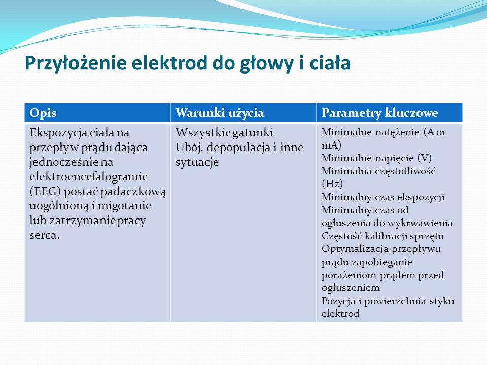Przyłożenie elektrod do głowy i ciała
