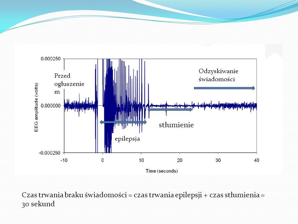 Obraz EEG Odzyskiwanie świadomości. Przed ogłuszeniem. stłumienie. epilepsja.