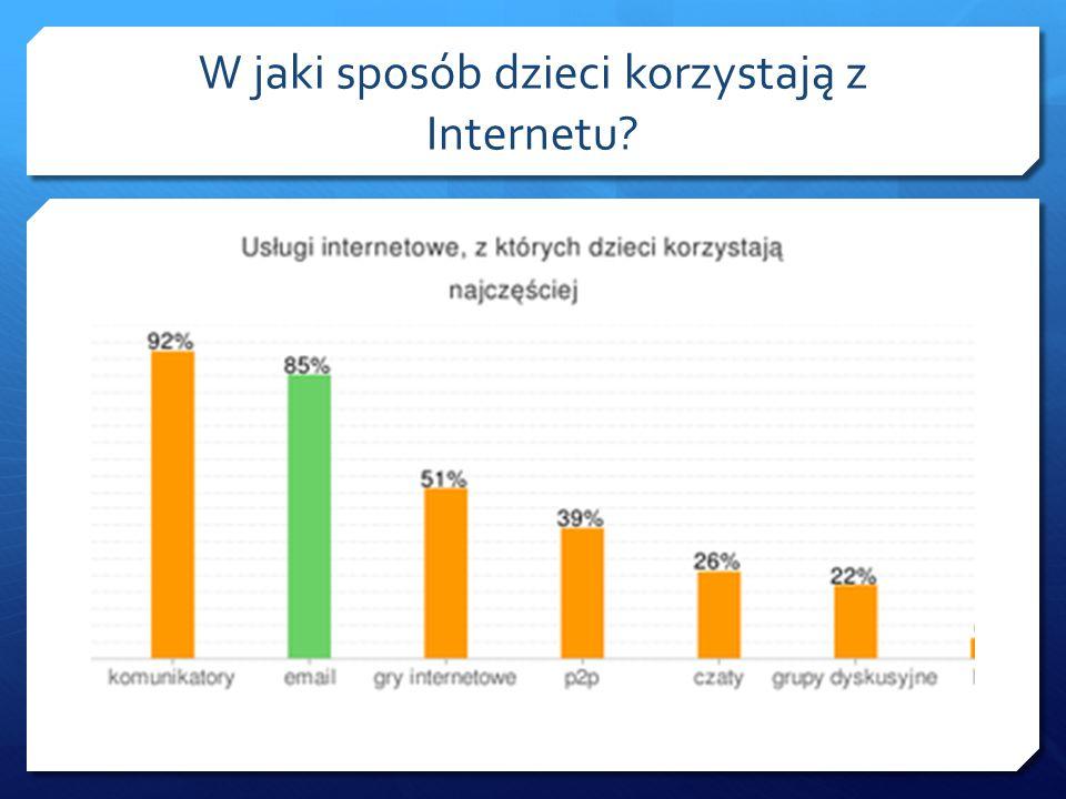 W jaki sposób dzieci korzystają z Internetu