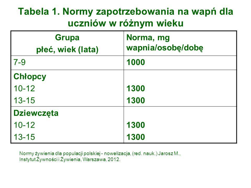 Tabela 1. Normy zapotrzebowania na wapń dla uczniów w różnym wieku